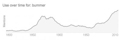 Bummer trend